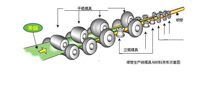 钢管成型示意图
