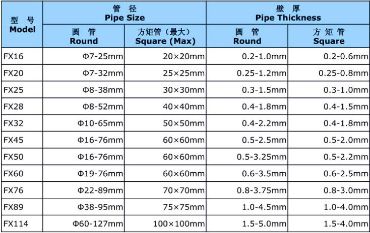 高频焊管机组制管范围参数